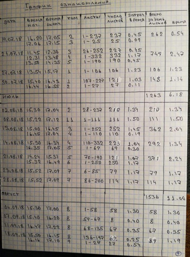 График ознакомления - ст. 1