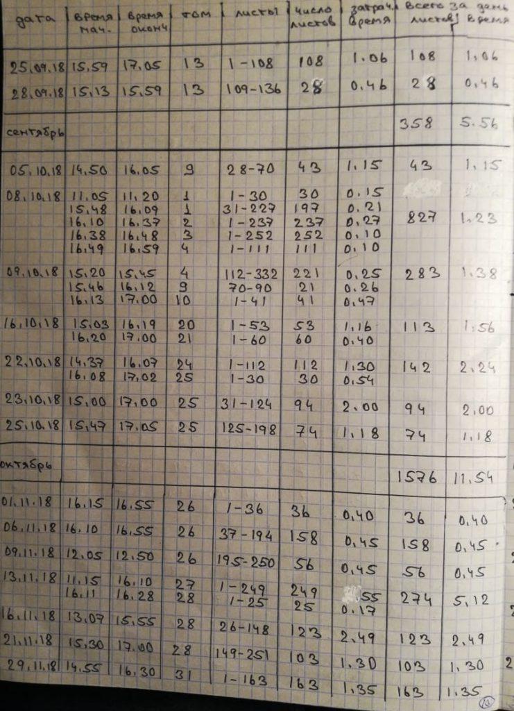 График ознакомления - ст. 2